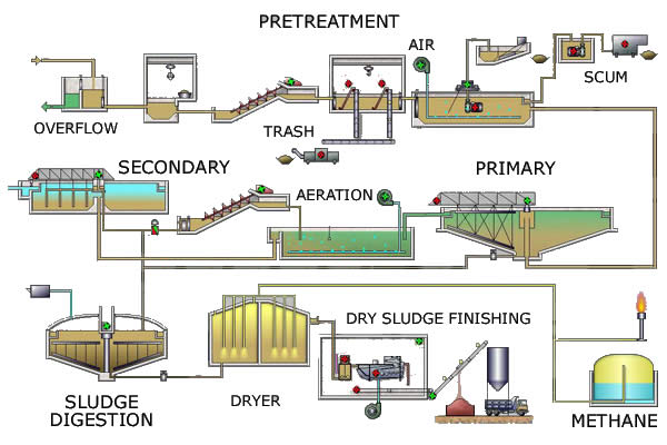 Waste Treatment Plant Diagram Wiring Diagrams For Dummies